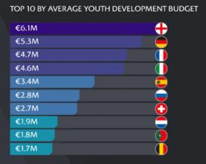 Youth development budget