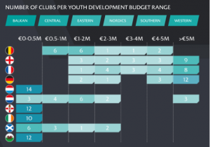 Number of clubs per youth development budget range